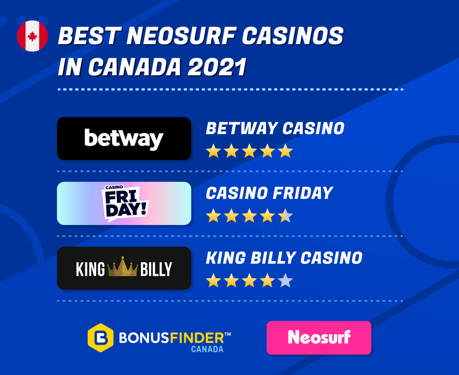 NeoSurf Casinos Canada